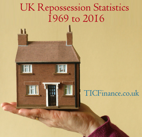 How Many Repossessions in UK Year on Year